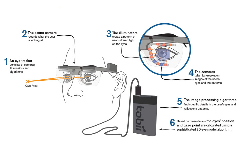 wearable eye tracking